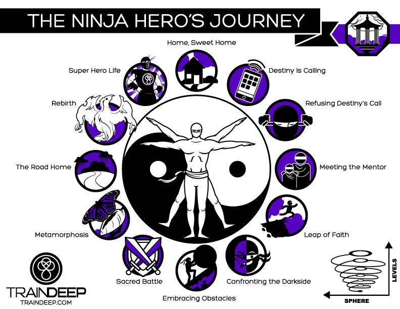 Ninja Hero's Journey - TrainDeep.com